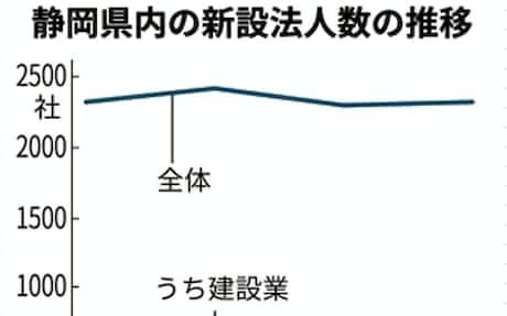 静岡 県 コロナ ウイルス 感染 者 数