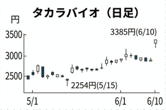 タカラ バイオ 株価 予想
