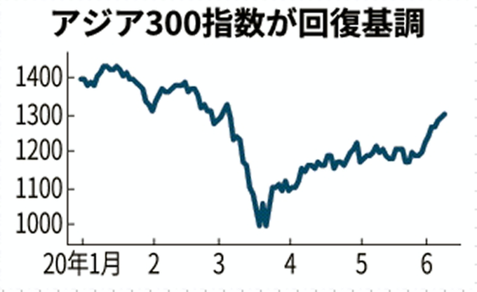 株価 エア アジア
