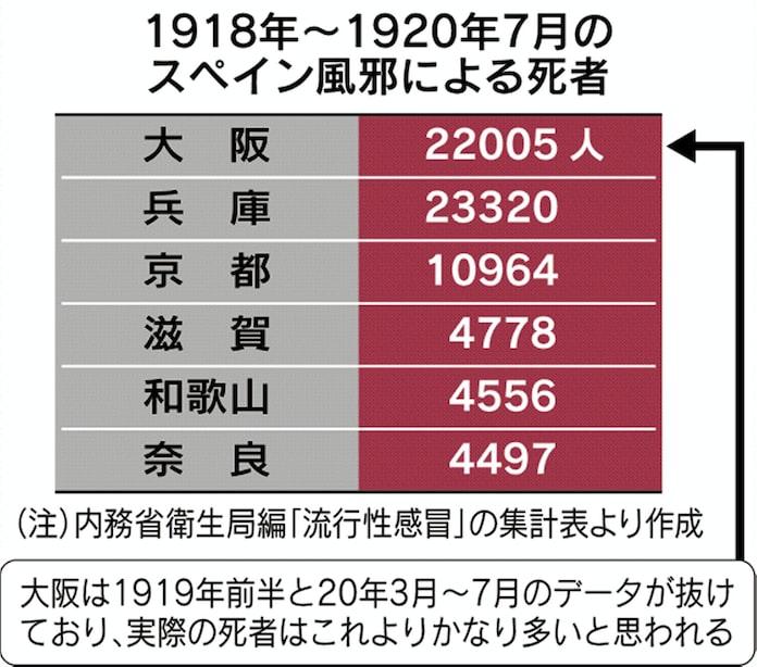 風邪 日本 スペイン 20世紀初頭に流行したスペインかぜ ワクチン接種なしでもなぜ3年で収束?