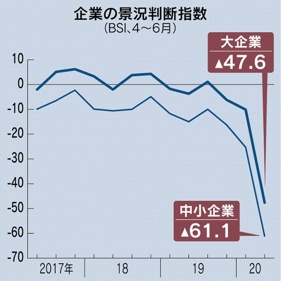 大企業景況感、4~6月マイナス47.6 過去2番目の低さ: 日本経済新聞