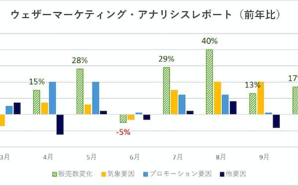 商品販売の動向に天候や販促がどれくらい影響したかを分析する