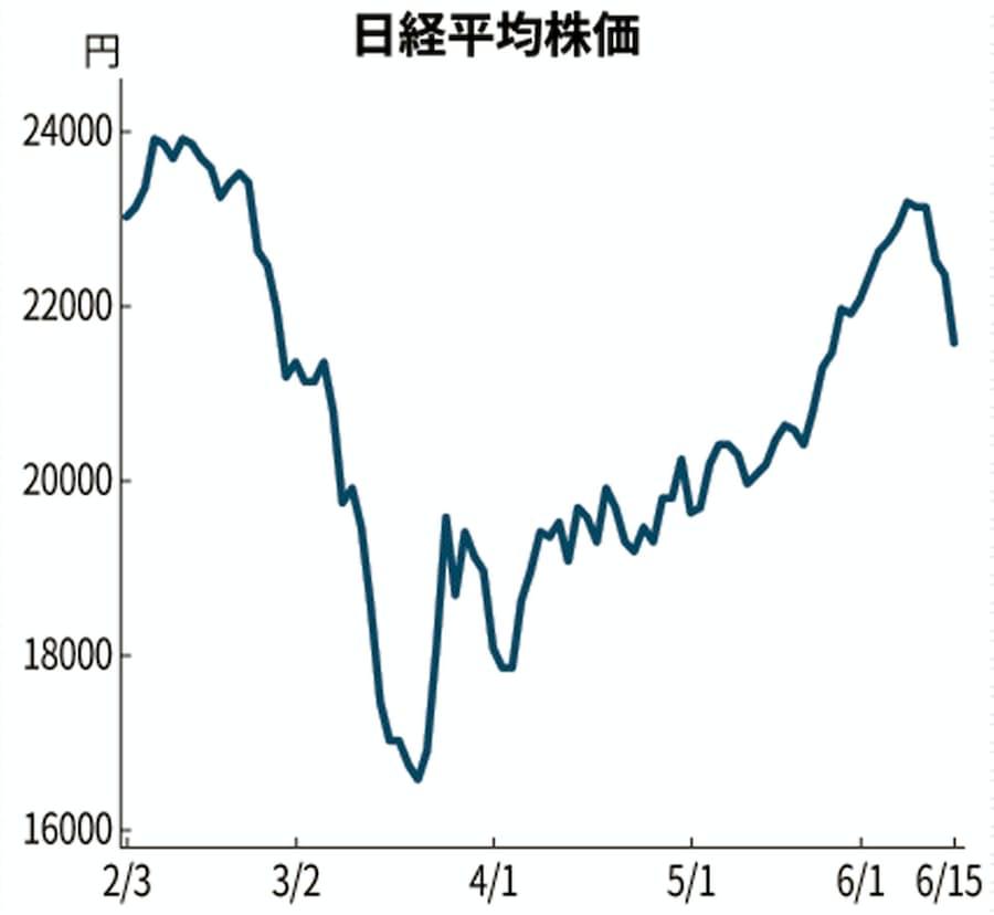 ディスコ 株価