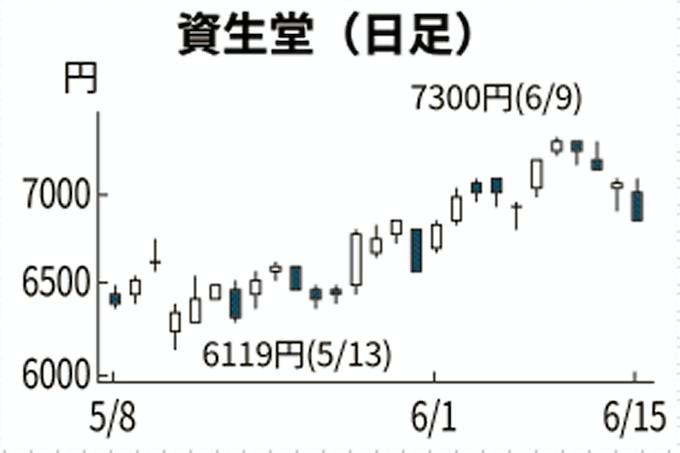 株価 資生堂