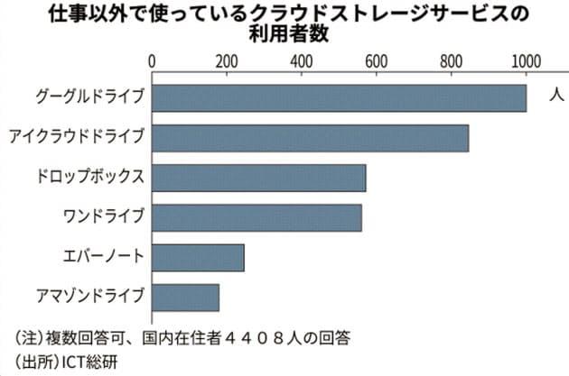 クラウドストレージ利用者数、米グーグル首位 民間調査