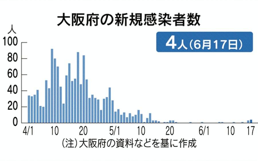 17 日 大阪 感染 者 コロナ 数