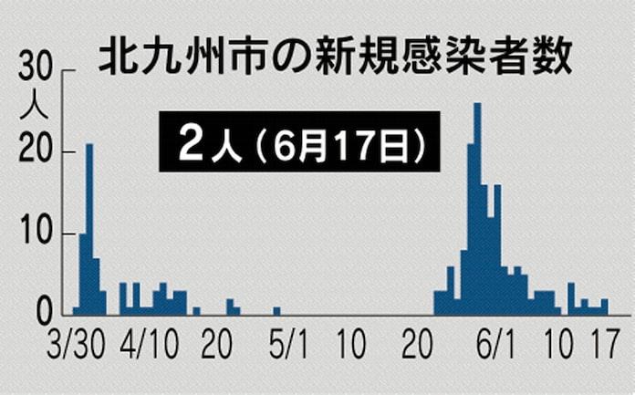 の 感染 北九州 コロナ 新型コロナウイルス感染症対策ページ