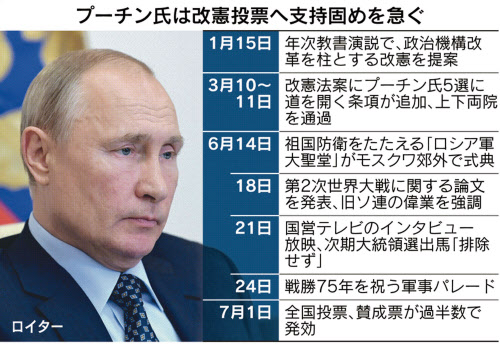 任期 プーチン 大統領