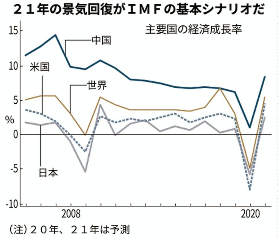 新型コロナ:感染第2波なら21年ゼロ成長 IMF世界経済予測: 日本経済新聞