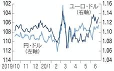 「沈まぬユーロ」円高を抑制、欧州経済の回復期待で投機マネー流入
