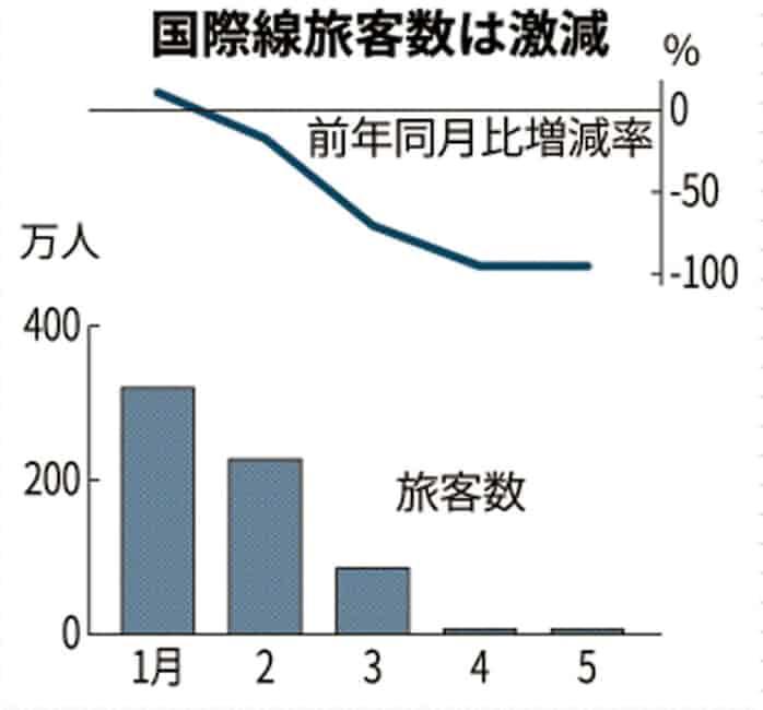 新型コロナ:5月の国際線旅客98%減 成田空港、4月に続き激減: 日本経済新聞