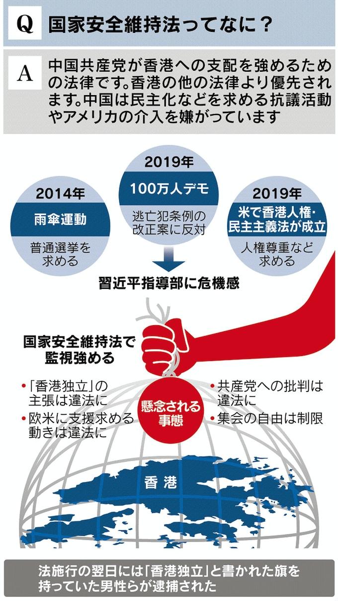 見てわかる「香港国家安全法」 中国の狙いは?: 日本経済新聞