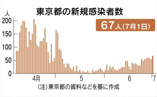 東京 緊急 事態 宣言 解除