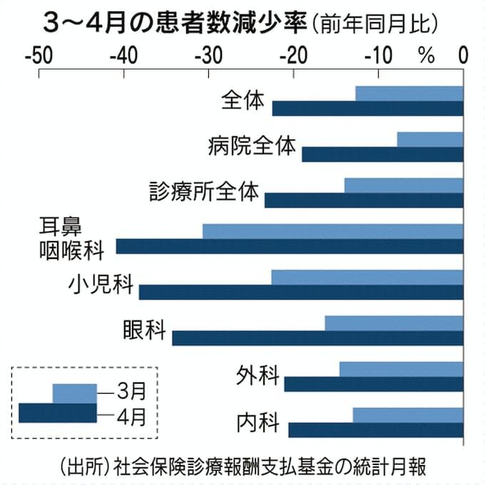 新型コロナ:コロナ禍で患者2割減 4月、小児科などで顕著に: 日本経済新聞
