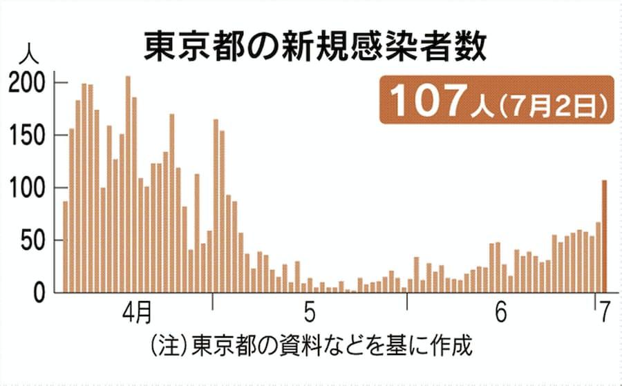 コロナ ウィルス 感染 者 東京