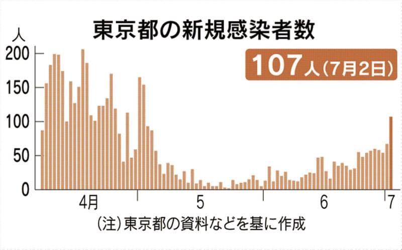 東京都で新たに107人感染 新型コロナ、2カ月ぶり高水準