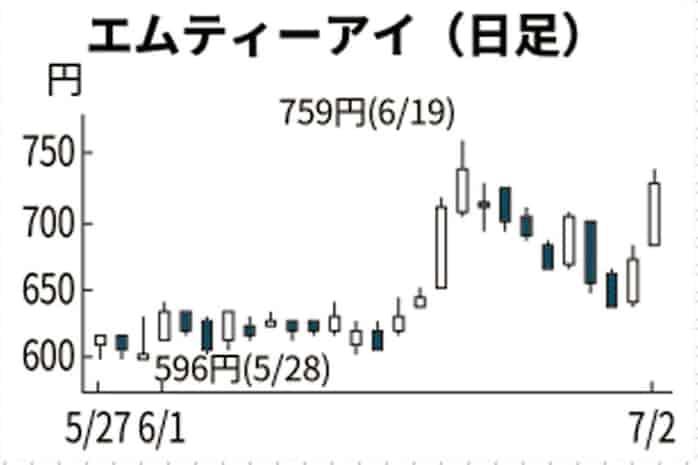 エムティーアイ、オムロン製品との連携を好感(話題の株): 日本経済新聞