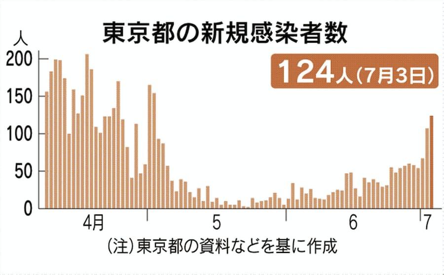 者 今日 数 感染 東京 都 の コロナ