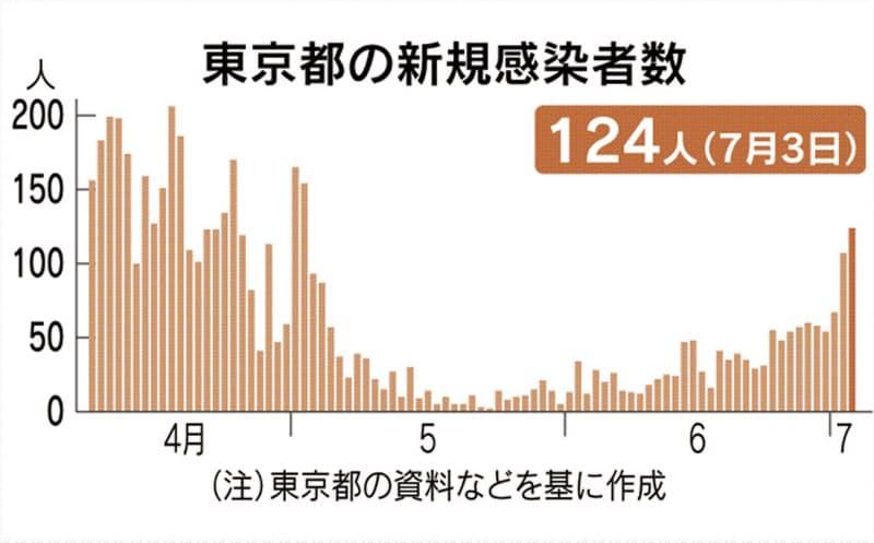 東京都で新たに124人感染 新型コロナ、新宿中心に拡大