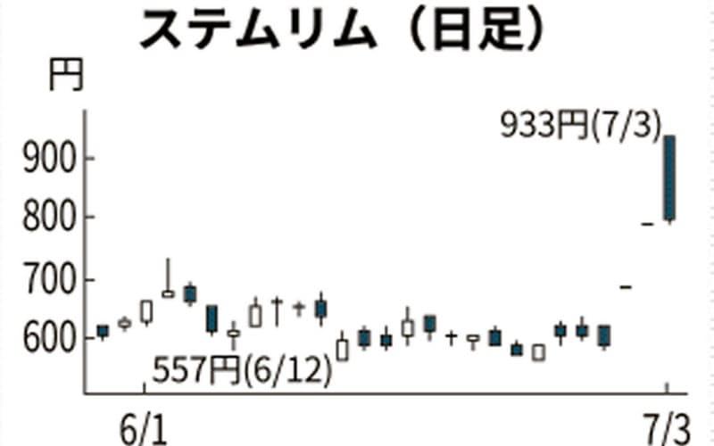ステムリム 株価