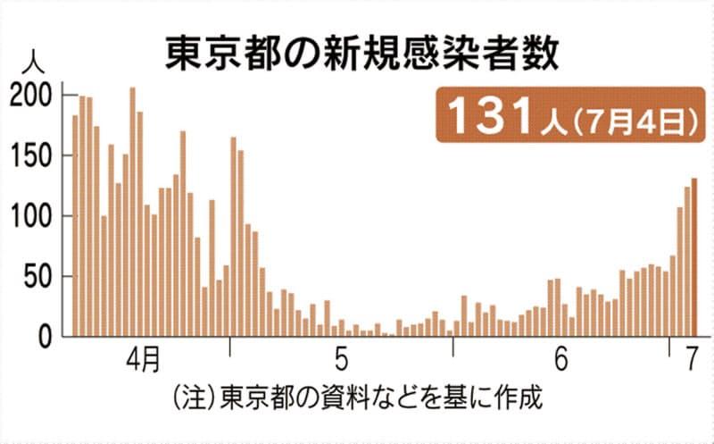 東京都で131人新規感染 新型コロナ、3日連続100人超