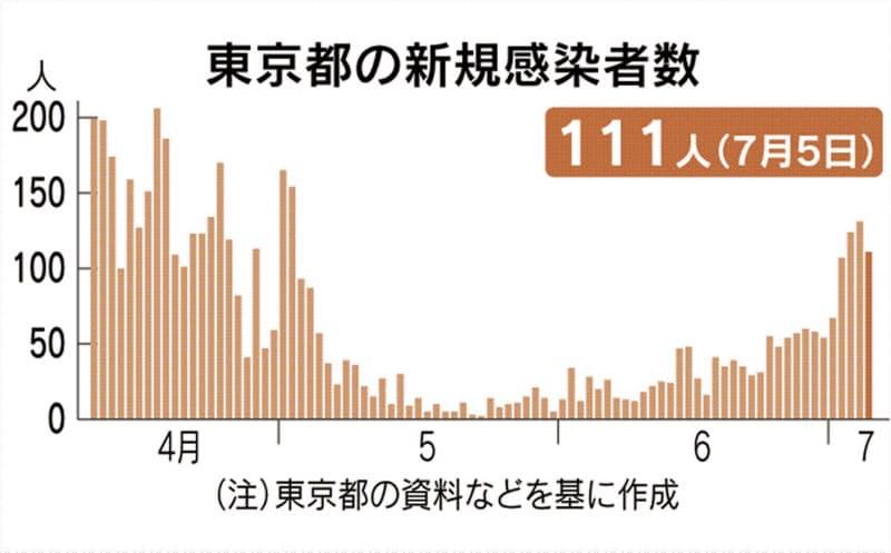 都内で新たに111人感染 4日連続100人超、若者が7割