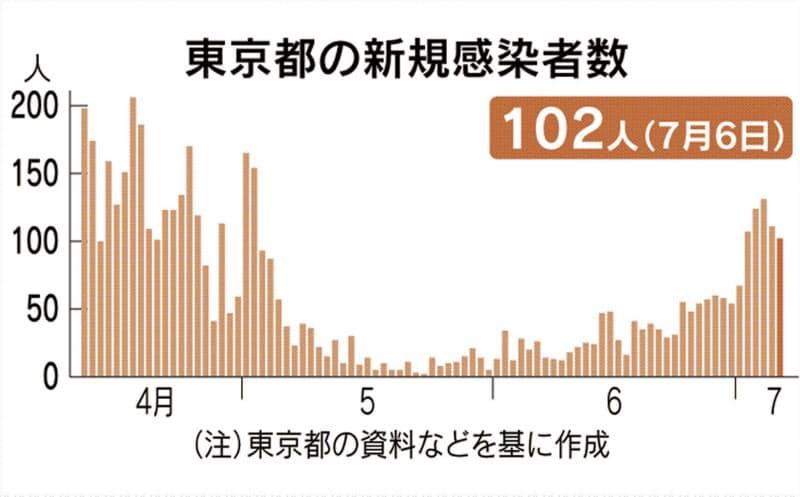 東京都で新たに102人感染 新型コロナ、5日連続3桁