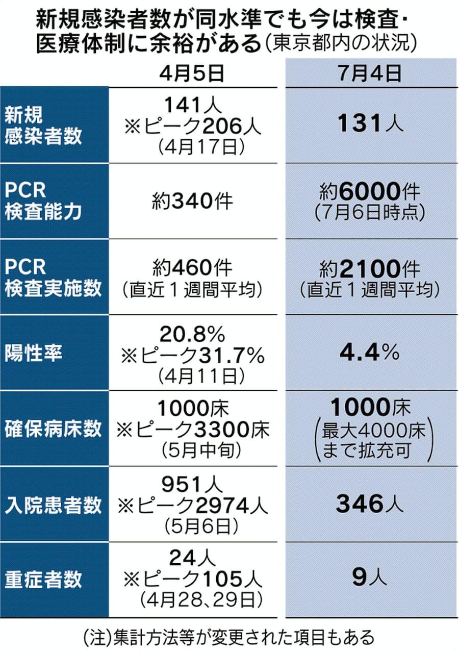 数 者 東京 本日 感染 コロナ