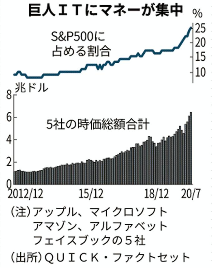 ドット 株価 アマゾン コム