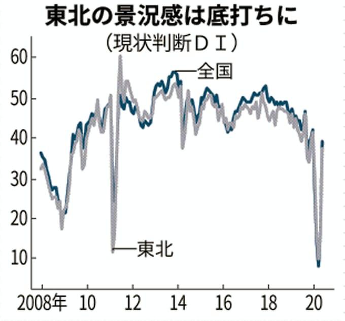 新型コロナ:景況悪化に底打ち感 東北の街角景気が大幅改善: 日本経済新聞