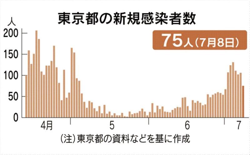 東京都で新たに75人感染 2桁は1日以来