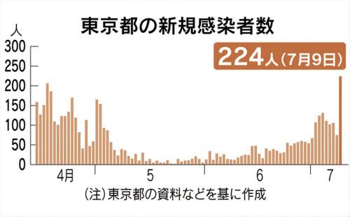 者 数 日本 コロナ 累計 感染 10万人当り累計感染者数(都道府県データランキング)