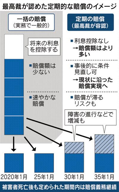 逸失利益、定期払い容認 交通事故で最高裁初判断: 日本経済新聞