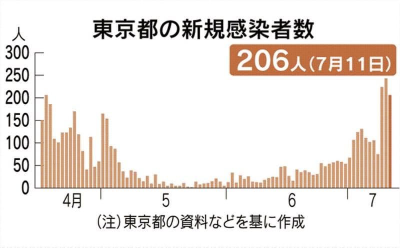 東京都で新たに206人感染 3日連続200人超