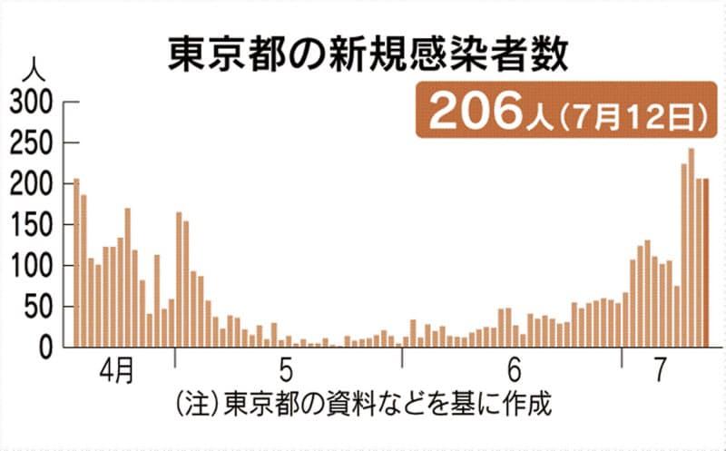 東京都で206人感染、4日連続200人超え 新型コロナ