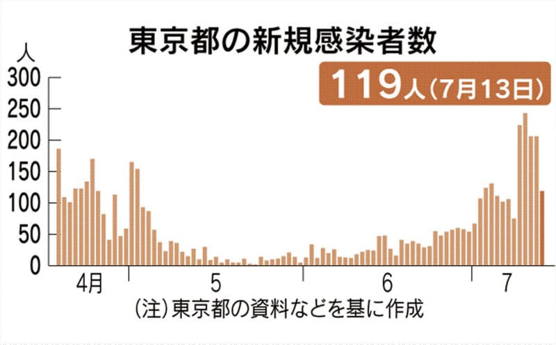 東京都内で新たに119人感染 新型コロナ