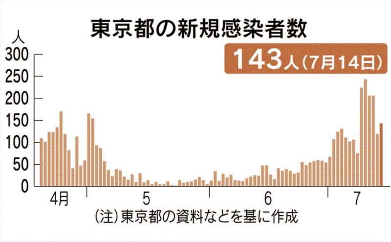 東京都で新たに143人感染 新型コロナ、6日連続3桁