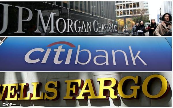 景気の先行き見通し悪化に伴い、米銀は貸倒引当金を大幅に積み増した=ロイター