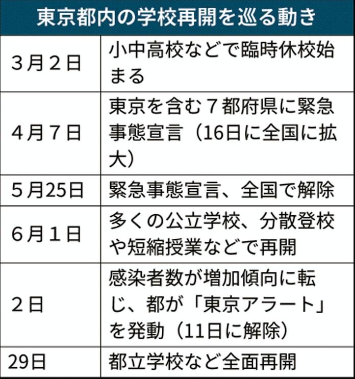 どこ 保育 コロナ 区 江東 士 【第24報】区内認可保育園保育士における新型コロナウイルスに関連した患者の発生について(2020年4月13日) 江東区