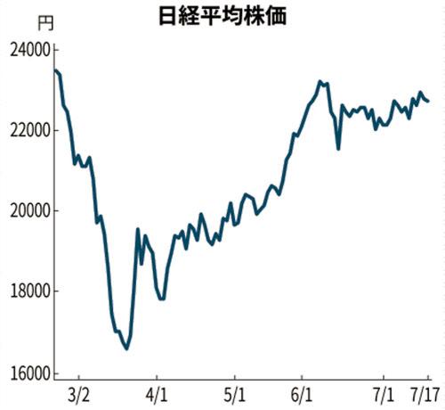 株価 日経 平均 株式: 日経電子版