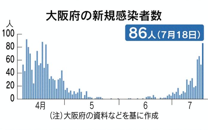 今日 の 大阪 府 の コロナ 感染 者 数