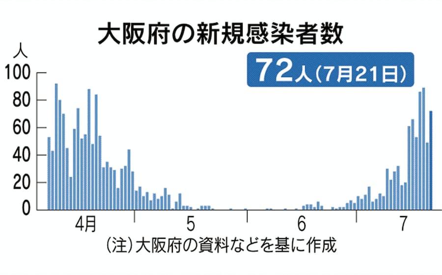 感染 者 府 の コロナ 数 大阪