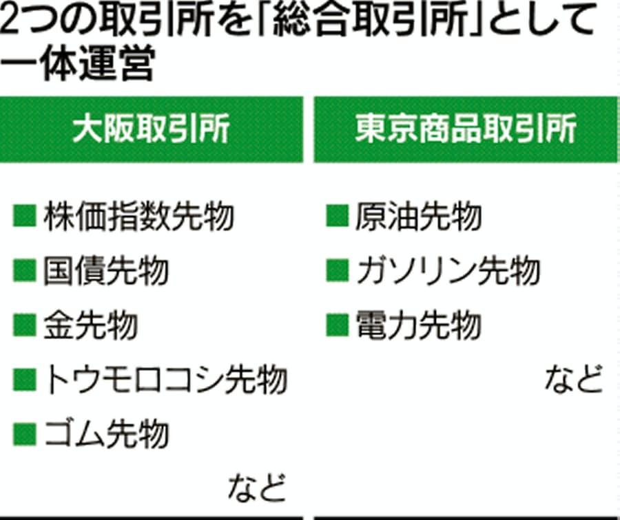 商品 所 原油 取引 東京