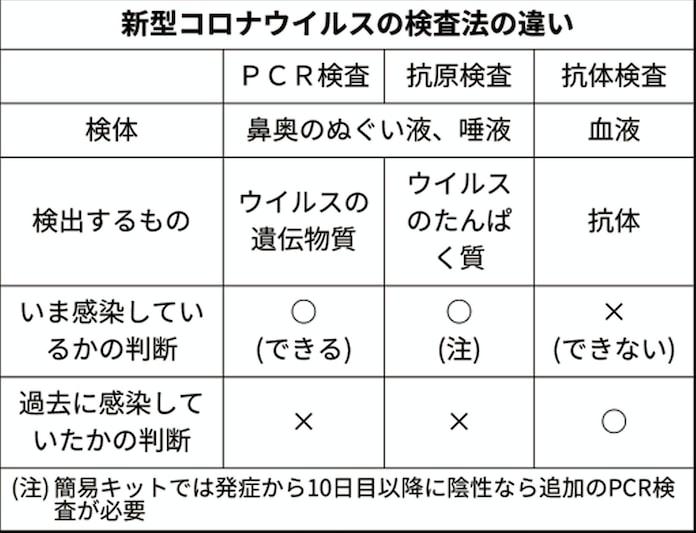 Pcr 抗原 検査 違い 検査