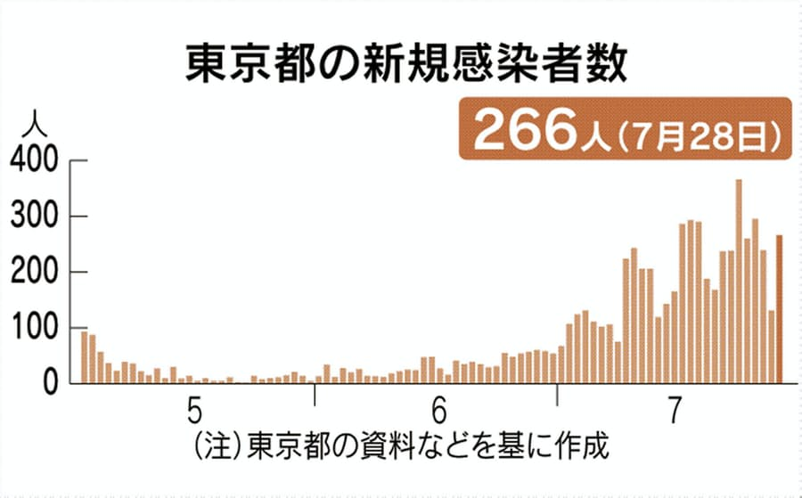 感染 者 グラフ 東京 コロナ 数