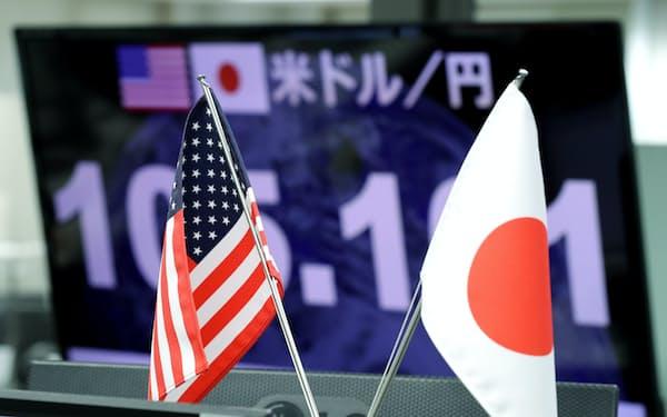円ドルの外為市場