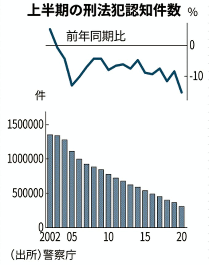 新型コロナ:上半期の刑法犯15%減 コロナ禍で街頭犯罪少なく: 日本経済新聞