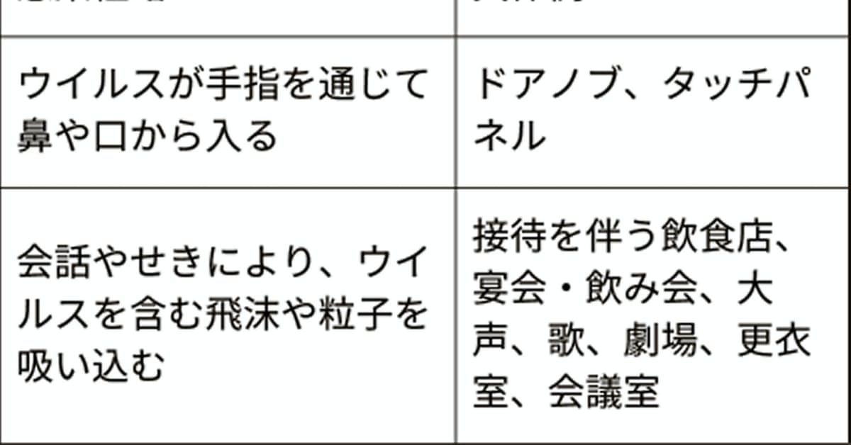新型コロナ:マイクロ飛沫感染に注意 厚労省の助言組織が呼び掛け: 日本経済新聞