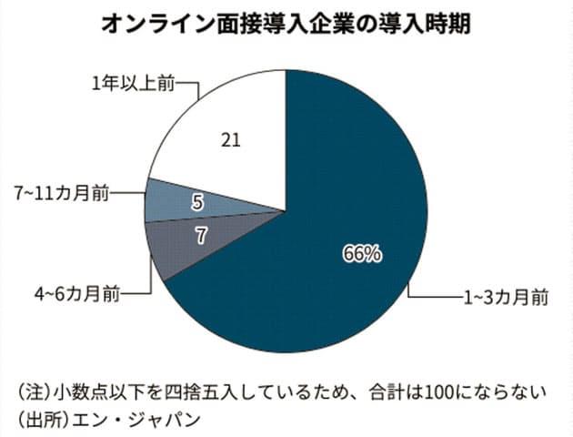 オンライン面接、導入は3割 エン・ジャパン調査