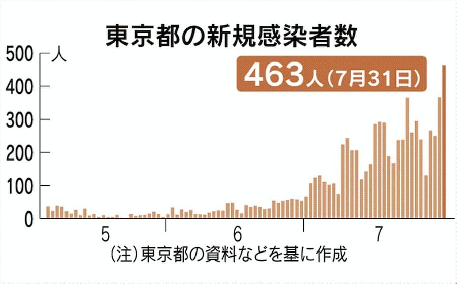 者 ウイルス 数 東京 都 新型 コロナ 感染
